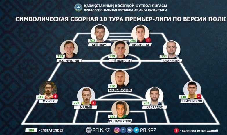 ПФЛК предоставила символическую сборную 10-го тура Премьер-лиги